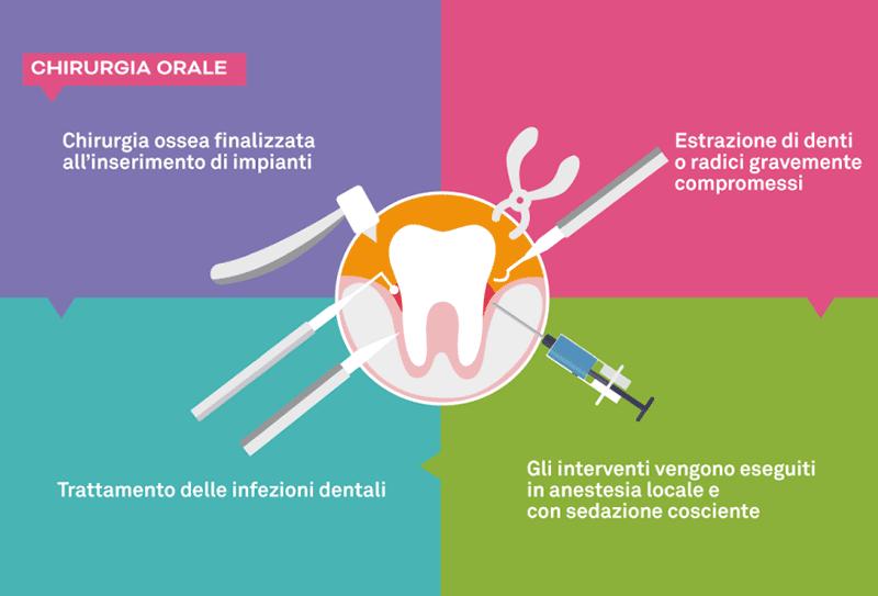 Chirurgia orale a Napoli
