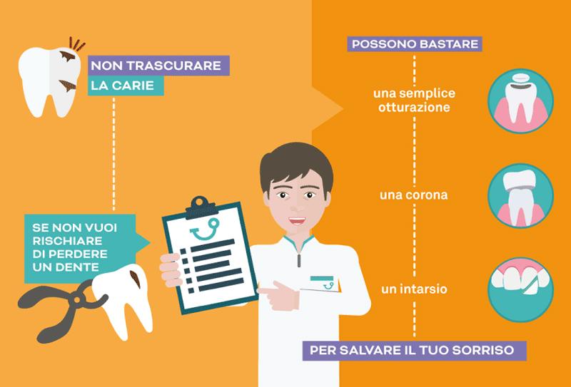Odontoiatria conservativa a Napoli